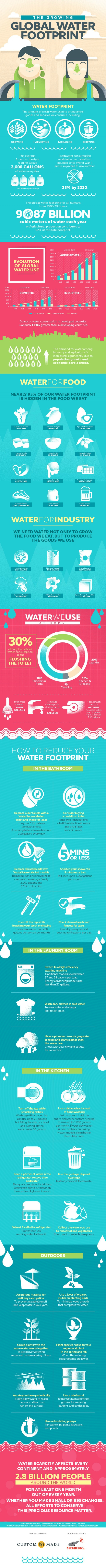 water saving tips for daily conservation