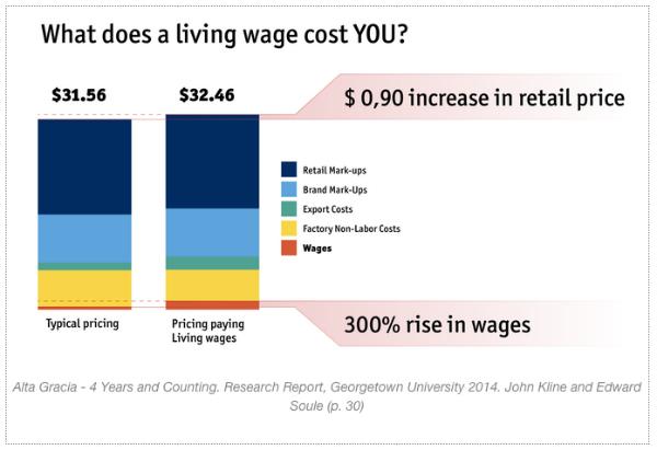 living wage analysis of sweatshop labor chart